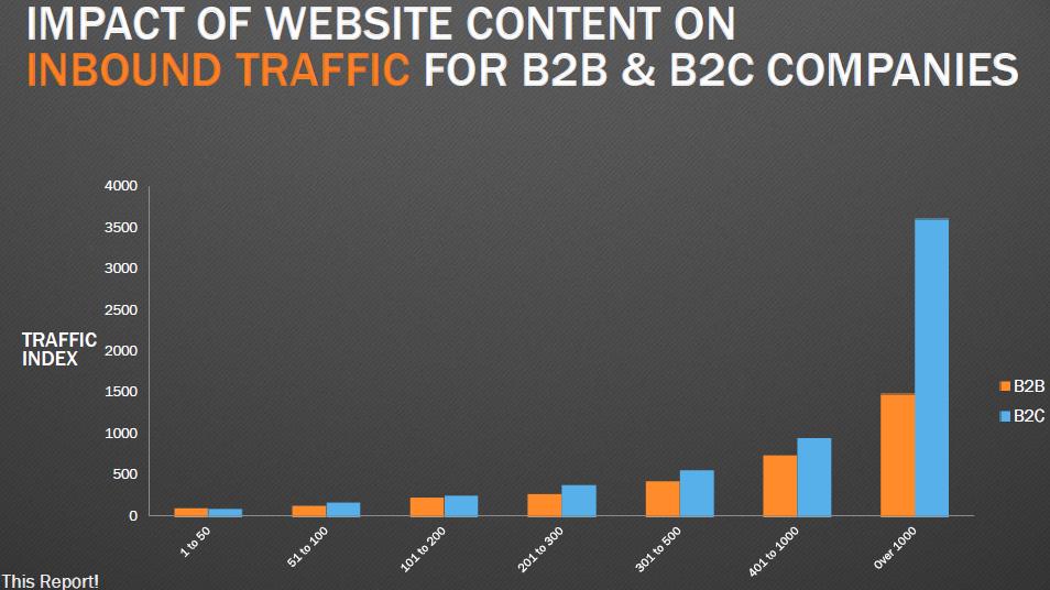 blog_B2B_B2C_Traffic
