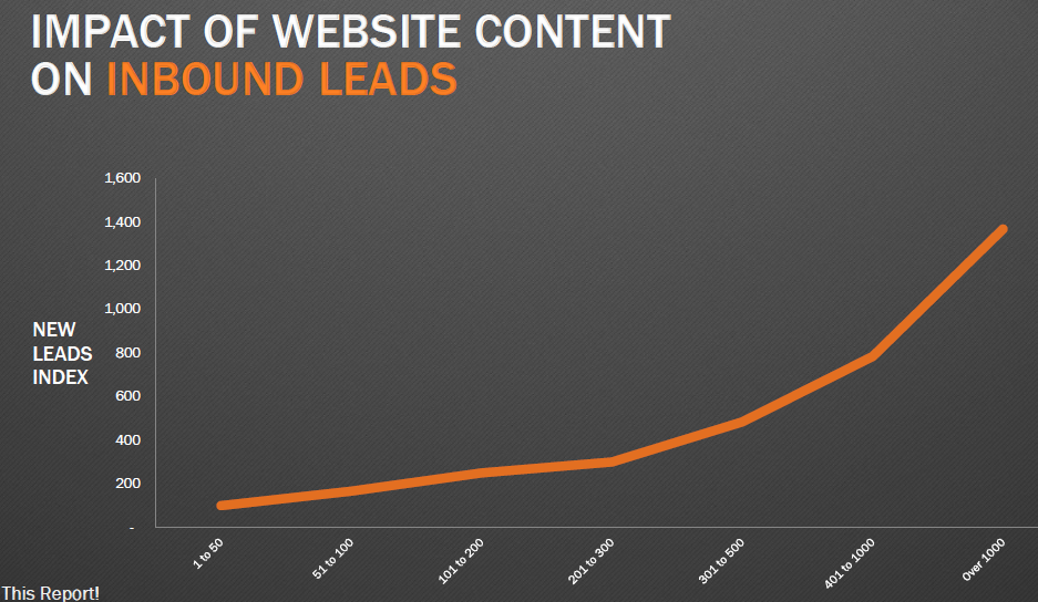 blog_content_leads