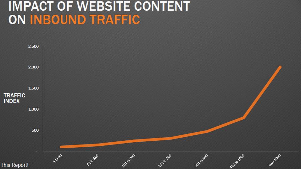 blog_content_traffic
